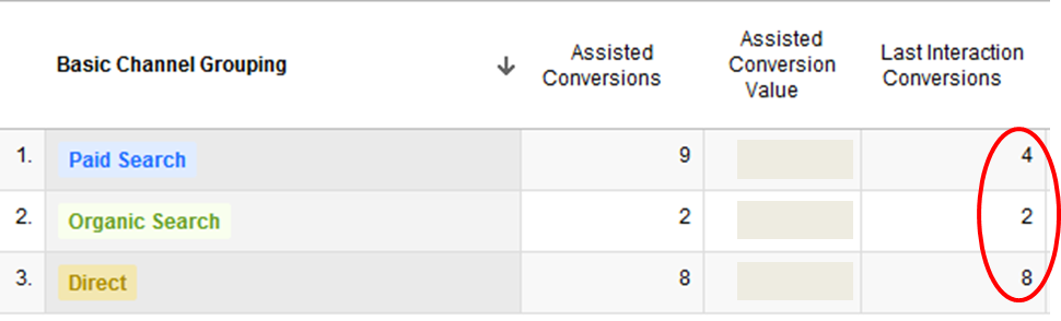 Google-Analytics-MCF-Conversions-Attribution