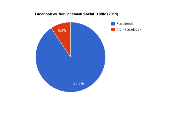 facebook-traffic-vs-non-facebook-Belgium-2011