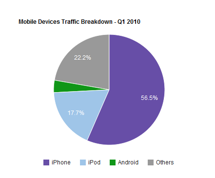 mobile-devices-traffic-breakdown-Q1-2010
