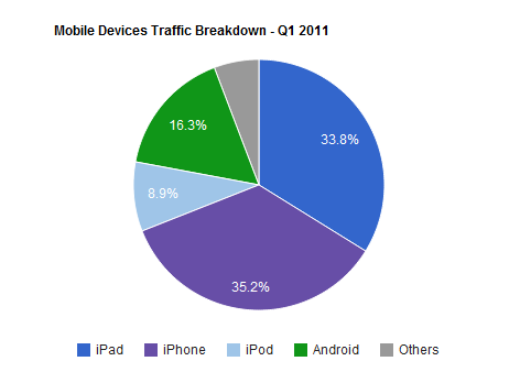 mobile-devices-traffic-breakdown-Q1-2011