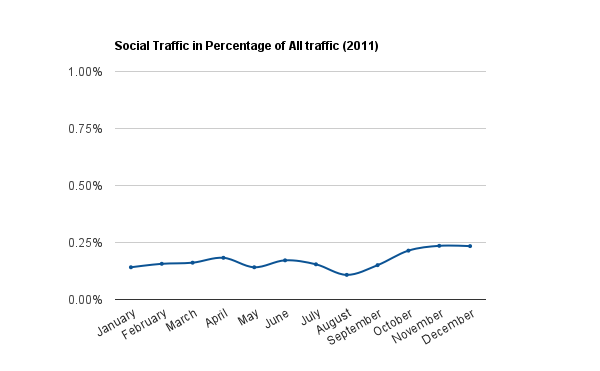 social-traffic-percentage-all-traffic-2011