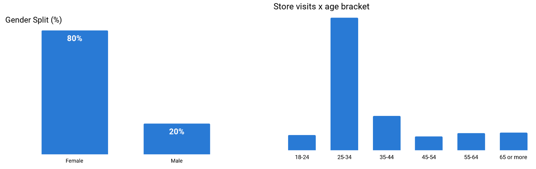 2 Demographic profile of store visits