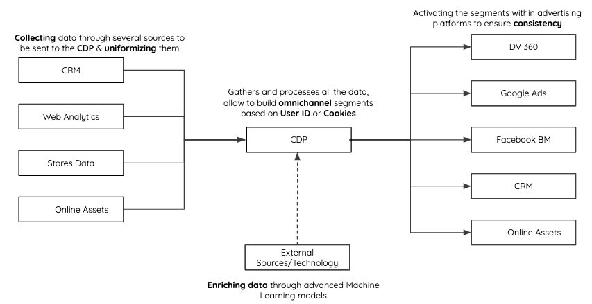 3 how does a CDP connects in a MarkTech Stack