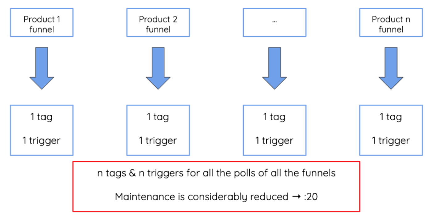 Efficient implementation to reduce the maintenance 5