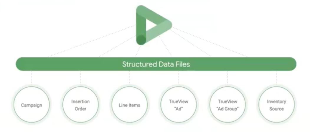 Improve efficiency with Structured Data Files in Display Video 360 1