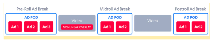 Possible structure of a video content with ad pods Pre Roll Mid roll and Post roll