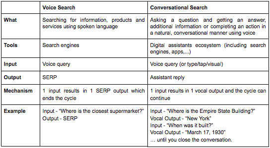 Overview table defining the concepts of Voice Search & Conversational Search