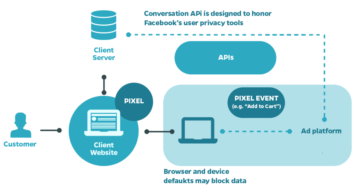 How does the Facebook Conversion API work