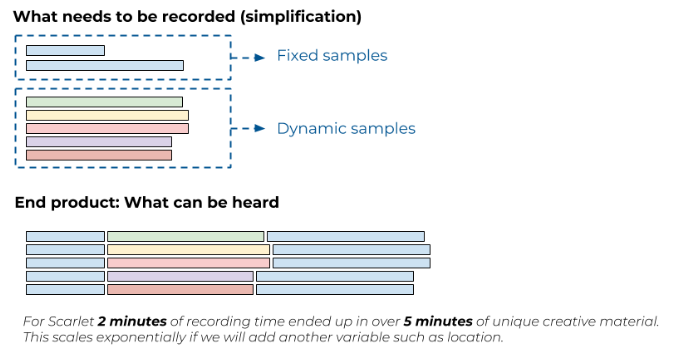 image 4 bis How audio samples benefit the overall recording time