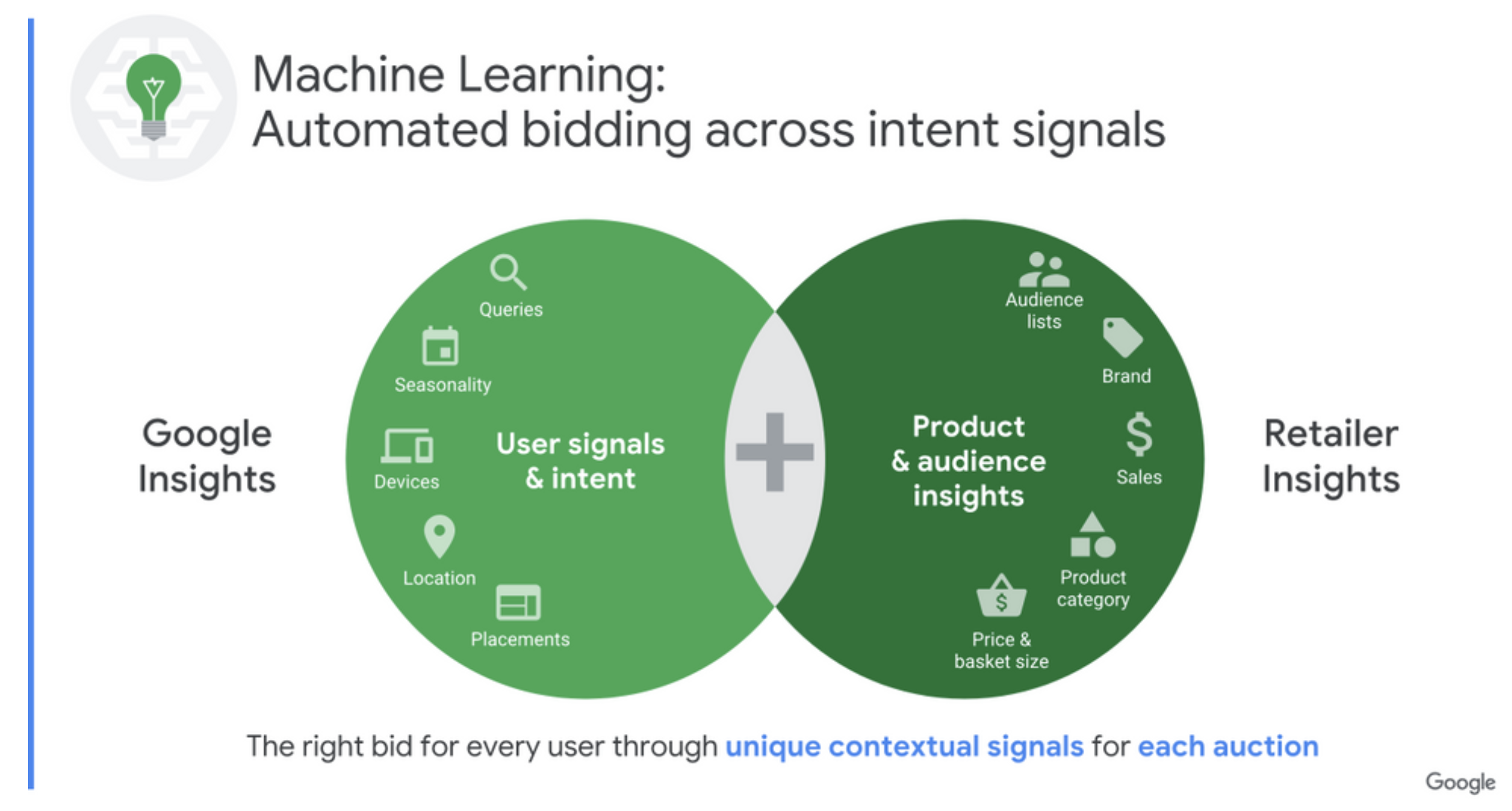 Signals took into account by the machine learning of Google to optimise the bids
