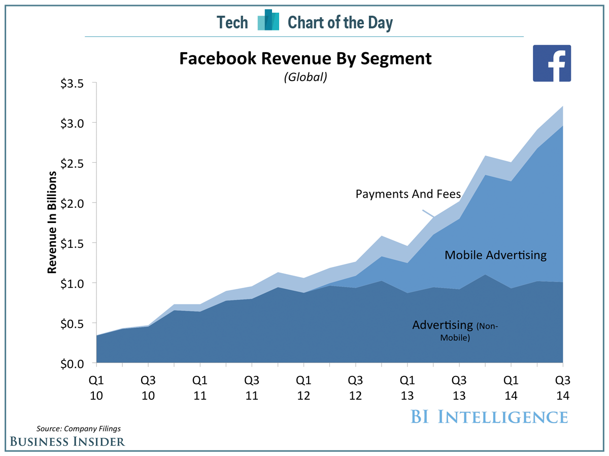 facebooks growth potential an analysis According to our analysis,  facebook through the lens of porter's five forces  each of which have the potential to become multi-billion dollar.
